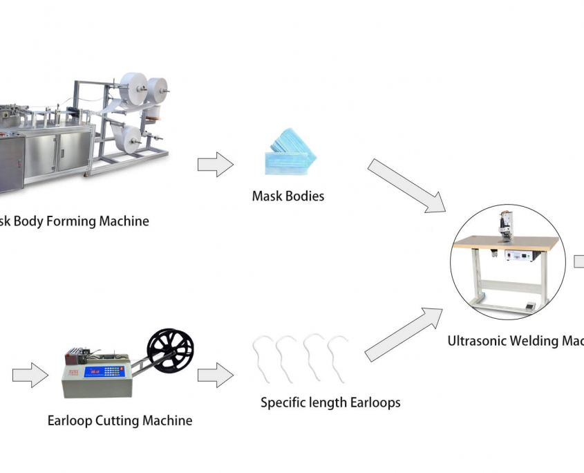 our medical mask production process